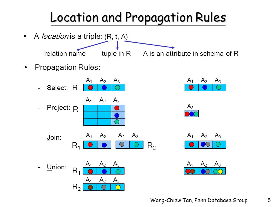 Wang-Chiew Tan, Penn Database Group5 Location and Propagation Rules A location is a triple: (R, t, A) A1A1 A2A2 A3A3 A1A1 A2A2 A3A3 A3A3 A1A1 A2A2 A3A3 A1A1 A2A2 A2A2 A3A3 A1A1 A2A2 A3A3 A1A1 A2A2 A3A3 A1A1 A2A2 A3A3 A1A1 A2A2 A3A3 R R R1R1 R2R2 R1R1 R2R2 relation nametuple in RA is an attribute in schema of R Propagation Rules: –Select: –Project: –Join: –Union: