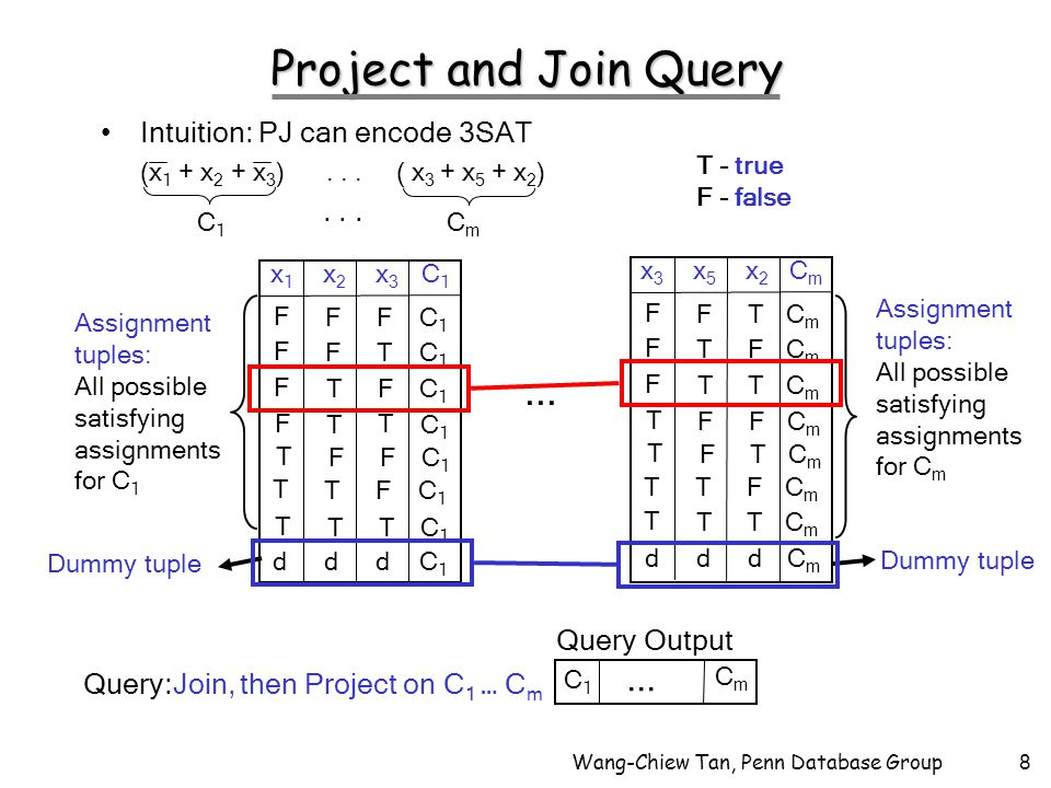 Wang-Chiew Tan, Penn Database Group8 Project and Join Query Intuition: PJ can encode 3SAT (x 1 + x 2 + x 3 )...