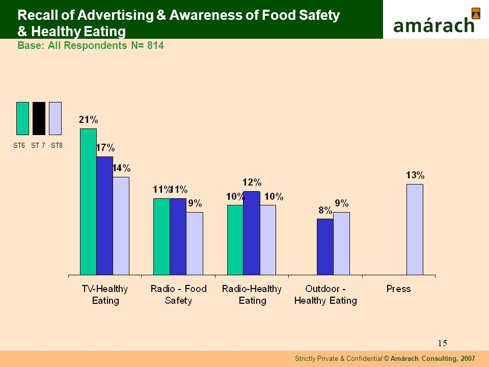 Strictly Private & Confidential © Amárach Consulting, 2007 15 Recall of Advertising & Awareness of Food Safety & Healthy Eating Base: All Respondents N= 814 ST6 ST 7 ST8