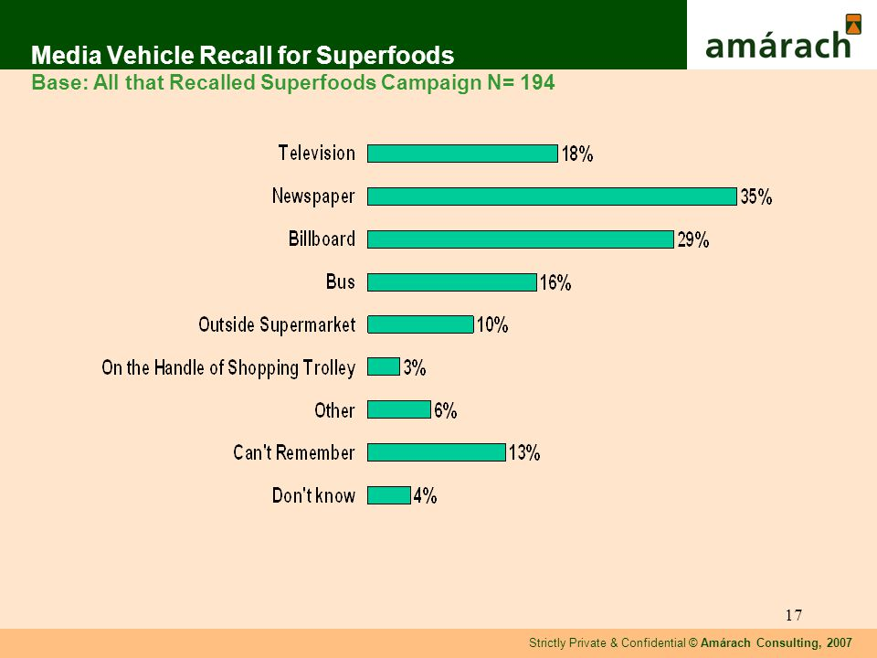Strictly Private & Confidential © Amárach Consulting, 2007 17 Media Vehicle Recall for Superfoods Base: All that Recalled Superfoods Campaign N= 194
