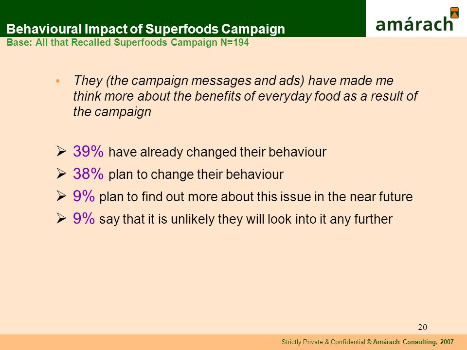 Strictly Private & Confidential © Amárach Consulting, 2007 20 Behavioural Impact of Superfoods Campaign Base: All that Recalled Superfoods Campaign N=194 They (the campaign messages and ads) have made me think more about the benefits of everyday food as a result of the campaign 39% have already changed their behaviour 38% plan to change their behaviour 9% plan to find out more about this issue in the near future 9% say that it is unlikely they will look into it any further