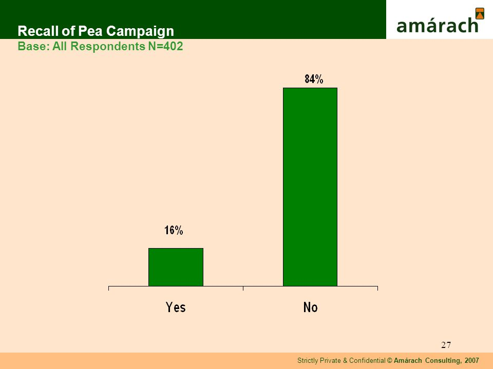 Strictly Private & Confidential © Amárach Consulting, 2007 27 Recall of Pea Campaign Base: All Respondents N=402