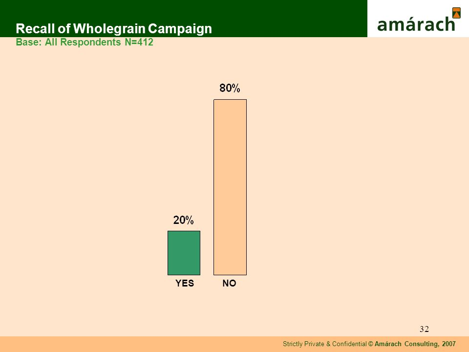 Strictly Private & Confidential © Amárach Consulting, 2007 32 Recall of Wholegrain Campaign Base: All Respondents N=412 YESNO