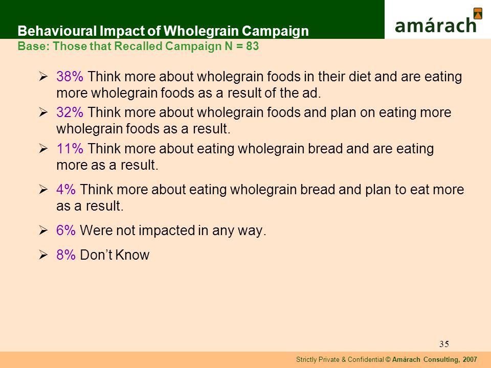 Strictly Private & Confidential © Amárach Consulting, 2007 35 Behavioural Impact of Wholegrain Campaign Base: Those that Recalled Campaign N = 83 38% Think more about wholegrain foods in their diet and are eating more wholegrain foods as a result of the ad.