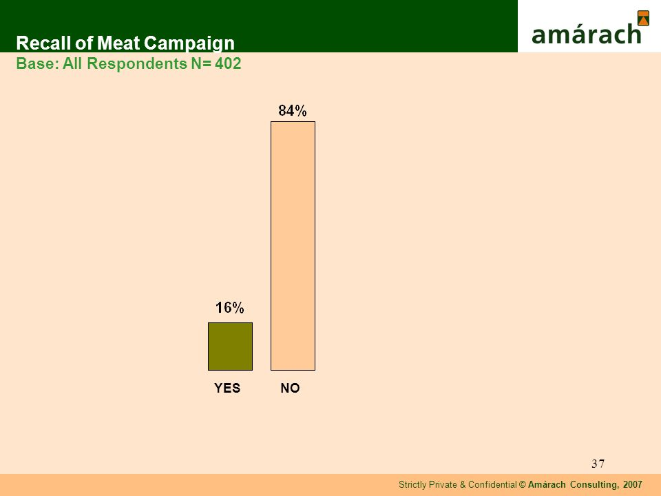 Strictly Private & Confidential © Amárach Consulting, 2007 37 Recall of Meat Campaign Base: All Respondents N= 402 YESNO