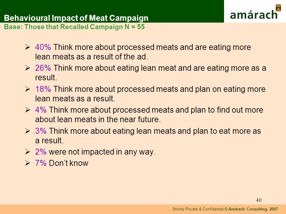 Strictly Private & Confidential © Amárach Consulting, 2007 40 Behavioural Impact of Meat Campaign Base: Those that Recalled Campaign N = 55 40% Think more about processed meats and are eating more lean meats as a result of the ad.
