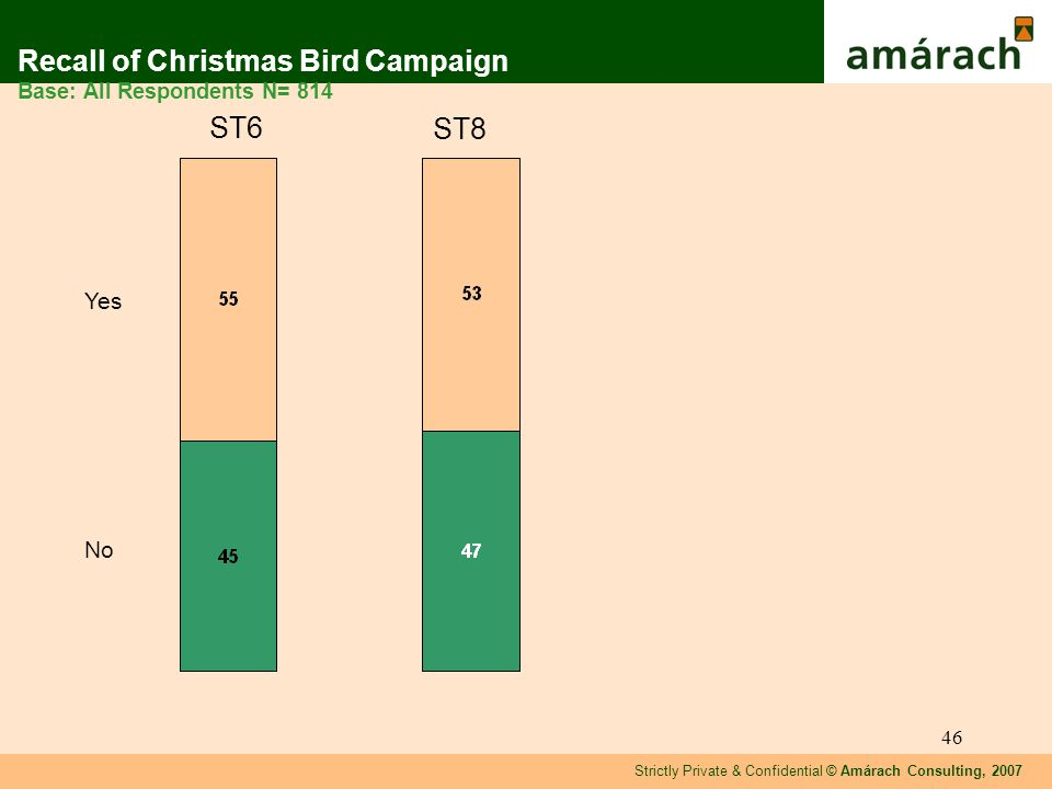 Strictly Private & Confidential © Amárach Consulting, 2007 46 Recall of Christmas Bird Campaign Base: All Respondents N= 814 Yes No ST8 ST6
