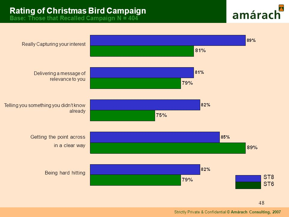 Strictly Private & Confidential © Amárach Consulting, 2007 48 Really Capturing your interest Delivering a message of relevance to you Telling you something you didnt know already Getting the point across in a clear way Being hard hitting Rating of Christmas Bird Campaign Base: Those that Recalled Campaign N = 404 ST8 ST6