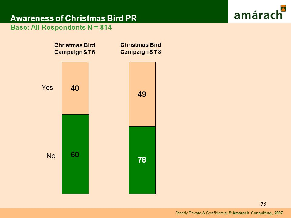 Strictly Private & Confidential © Amárach Consulting, 2007 53 Awareness of Christmas Bird PR Base: All Respondents N = 814 Yes No Christmas Bird Campaign ST 8 Christmas Bird Campaign ST 6