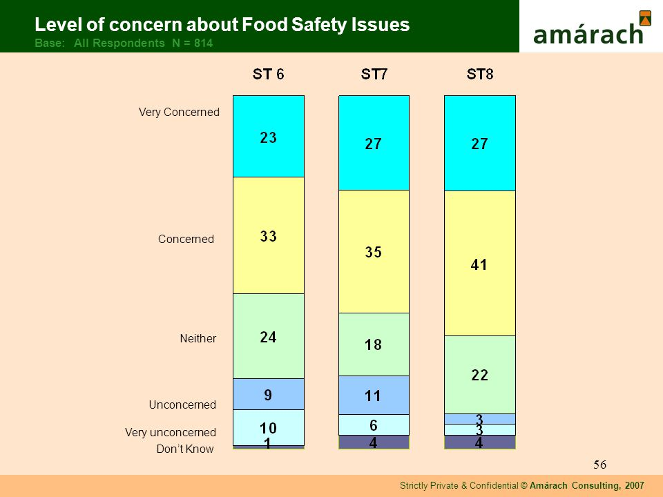 Strictly Private & Confidential © Amárach Consulting, 2007 56 Level of concern about Food Safety Issues Base: All Respondents N = 814 Very Concerned Concerned Neither Unconcerned Very unconcerned Dont Know