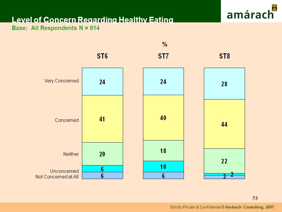 Strictly Private & Confidential © Amárach Consulting, 2007 58 Level of Concern Regarding Healthy Eating Base: All Respondents N = 814 Very Concerned Concerned Neither Unconcerned Not Concerned at All %