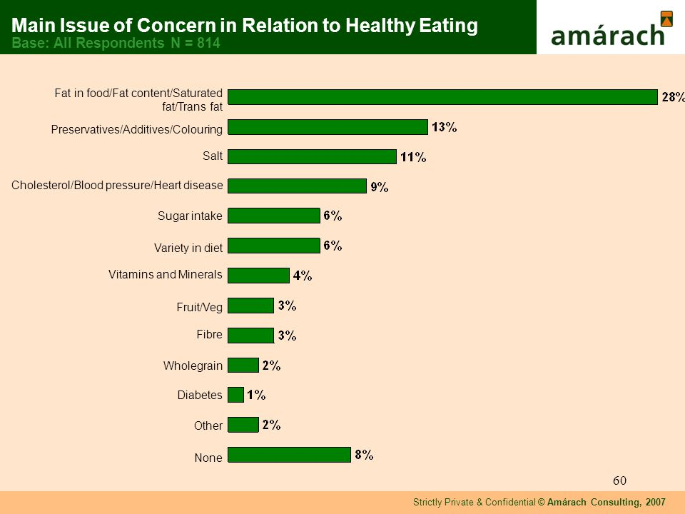Strictly Private & Confidential © Amárach Consulting, 2007 60 Fat in food/Fat content/Saturated fat/Trans fat Preservatives/Additives/Colouring Salt Cholesterol/Blood pressure/Heart disease Sugar intake Variety in diet Vitamins and Minerals Fruit/Veg Fibre Wholegrain Diabetes Other None Main Issue of Concern in Relation to Healthy Eating Base: All Respondents N = 814