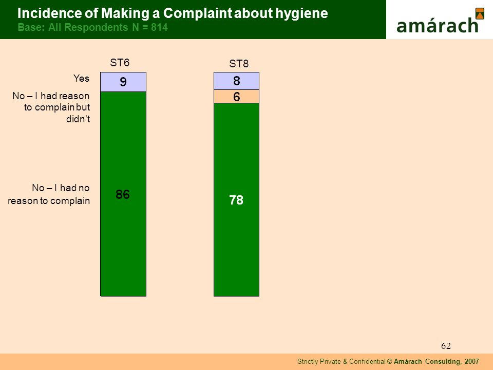Strictly Private & Confidential © Amárach Consulting, 2007 62 Incidence of Making a Complaint about hygiene Base: All Respondents N = 814 Yes No – I had reason to complain but didnt No – I had no reason to complain ST6 ST8