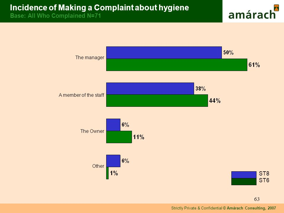 Strictly Private & Confidential © Amárach Consulting, 2007 63 Incidence of Making a Complaint about hygiene Base: All Who Complained N=71 The manager A member of the staff The Owner Other ST8 ST6
