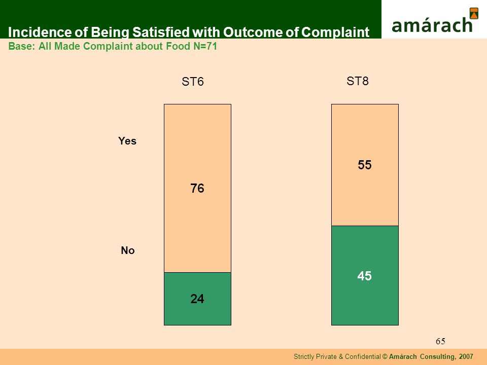 Strictly Private & Confidential © Amárach Consulting, 2007 65 Incidence of Being Satisfied with Outcome of Complaint Base: All Made Complaint about Food N=71 Yes No ST8 ST6