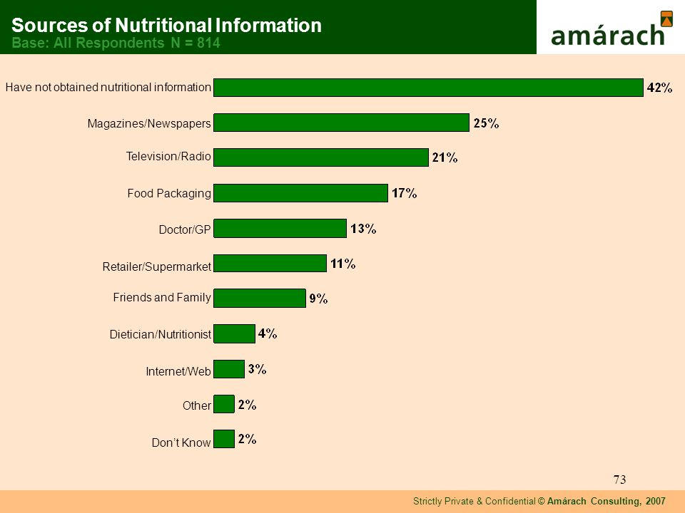 Strictly Private & Confidential © Amárach Consulting, 2007 73 Have not obtained nutritional information Magazines/Newspapers Television/Radio Food Packaging Doctor/GP Retailer/Supermarket Friends and Family Dietician/Nutritionist Internet/Web Other Dont Know Sources of Nutritional Information Base: All Respondents N = 814
