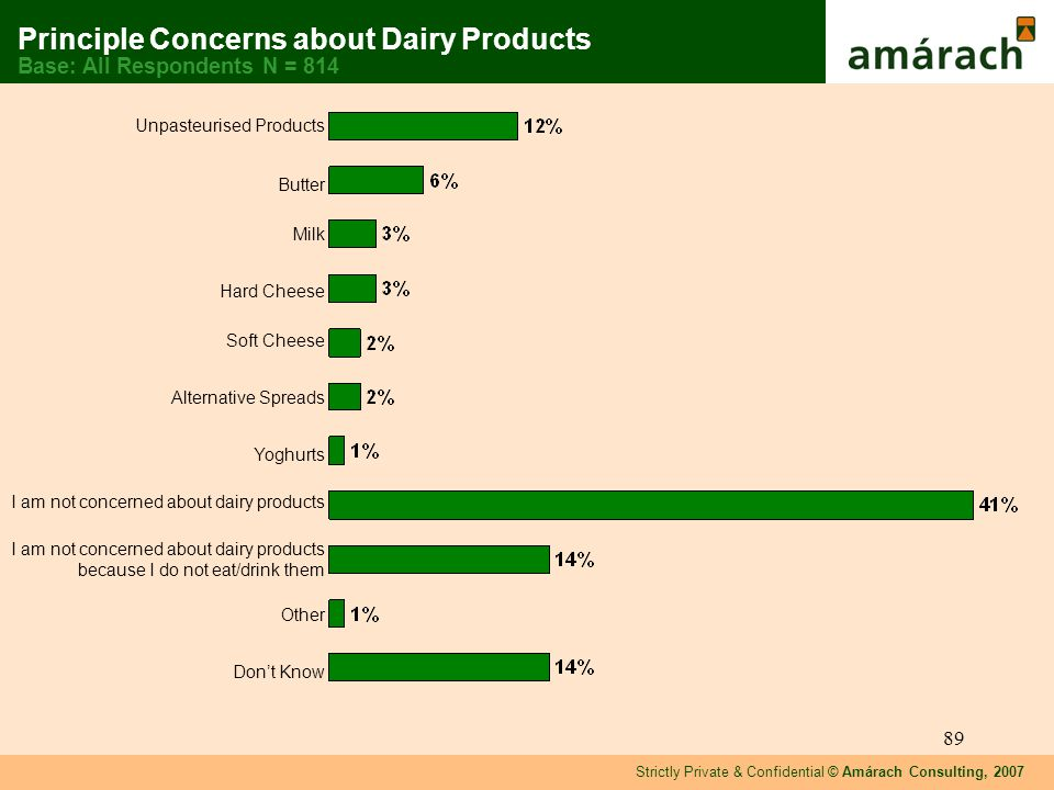 Strictly Private & Confidential © Amárach Consulting, 2007 89 Unpasteurised Products Butter Milk Hard Cheese Soft Cheese Alternative Spreads Yoghurts I am not concerned about dairy products I am not concerned about dairy products because I do not eat/drink them Other Dont Know Principle Concerns about Dairy Products Base: All Respondents N = 814