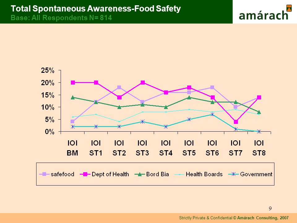 Strictly Private & Confidential © Amárach Consulting, 2007 9 Total Spontaneous Awareness-Food Safety Base: All Respondents N= 814
