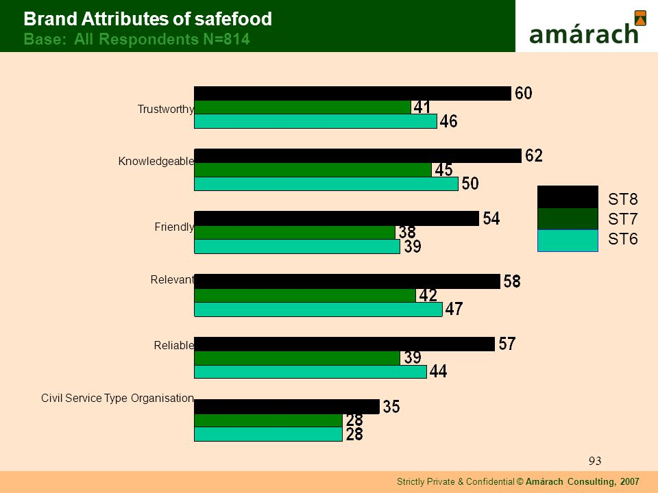 Strictly Private & Confidential © Amárach Consulting, 2007 93 Brand Attributes of safefood Base: All Respondents N=814 Trustworthy Knowledgeable Friendly Relevant Reliable Civil Service Type Organisation ST8 ST7 ST6