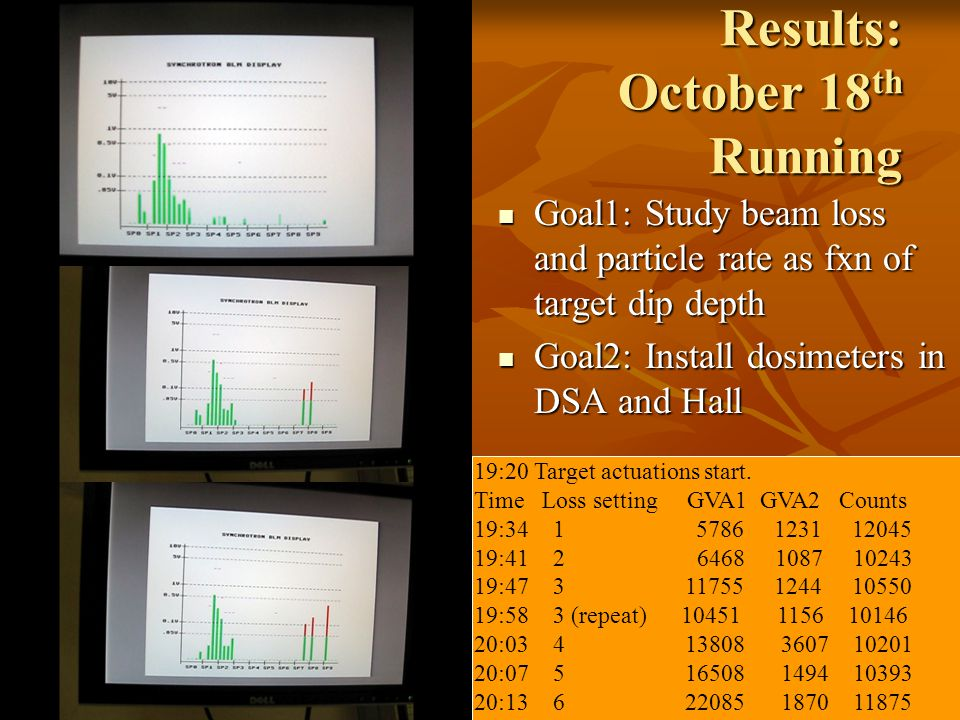 Results: October 18 th Running Goal1: Study beam loss and particle rate as fxn of target dip depth Goal1: Study beam loss and particle rate as fxn of target dip depth Goal2: Install dosimeters in DSA and Hall Goal2: Install dosimeters in DSA and Hall 19:20 Target actuations start.