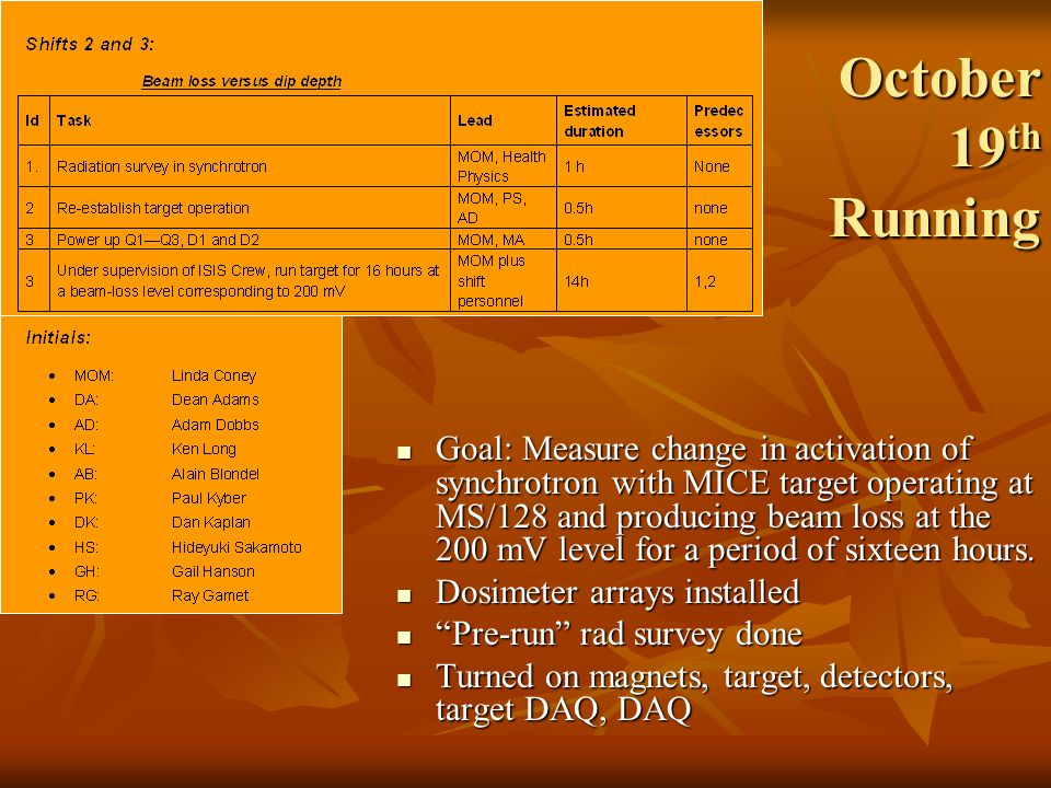 October 19 th Running Goal: Measure change in activation of synchrotron with MICE target operating at MS/128 and producing beam loss at the 200 mV level for a period of sixteen hours.