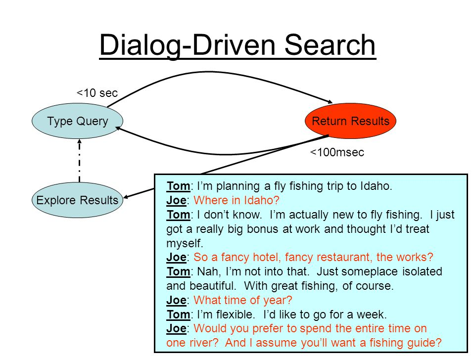 Dialog-Driven Search Type QueryReturn Results <100msec <10 sec Explore Results Tom: Im planning a fly fishing trip to Idaho.