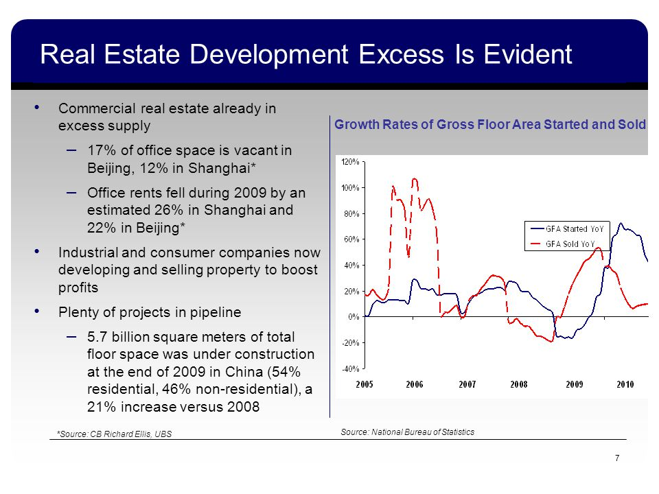 7 Real Estate Development Excess Is Evident Commercial real estate already in excess supply – 17% of office space is vacant in Beijing, 12% in Shanghai* – Office rents fell during 2009 by an estimated 26% in Shanghai and 22% in Beijing* Industrial and consumer companies now developing and selling property to boost profits Plenty of projects in pipeline – 5.7 billion square meters of total floor space was under construction at the end of 2009 in China (54% residential, 46% non-residential), a 21% increase versus 2008 *Source: CB Richard Ellis, UBS Source: National Bureau of Statistics Growth Rates of Gross Floor Area Started and Sold