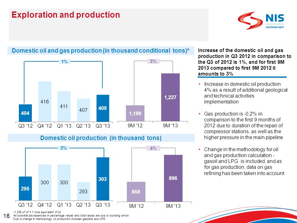 16 Increase of the domestic oil and gas production in Q3 2012 in comparison to the Q3 of 2012 is 1%, and for first 9M 2013 compared to first 9M 2012 it amounts to 3% Increase in domestic oil production 4% as a result of additional geological and technical activities implementation Gas production is -0,2% in comparison to the first 9 months of 2012 due to duration of the repair of compressor stations, as well as the higher pressure in the main pipeline Change in the methodology for oil and gas production calculation - gasoil and LPG is included, and as for gas production, data on gas refining has been taken into account Exploration and production 1%1% 3% Domestic oil and gas production (in thousand conditional tons)* Domestic oil production (in thousand tons) 3%3% 4% 1.256 м 3 of = 1 tone equivalent of oil All possible discrepancies in percentage values and total values are due to rounding errors Due to change in methodology oil production includes gazoline and LPG