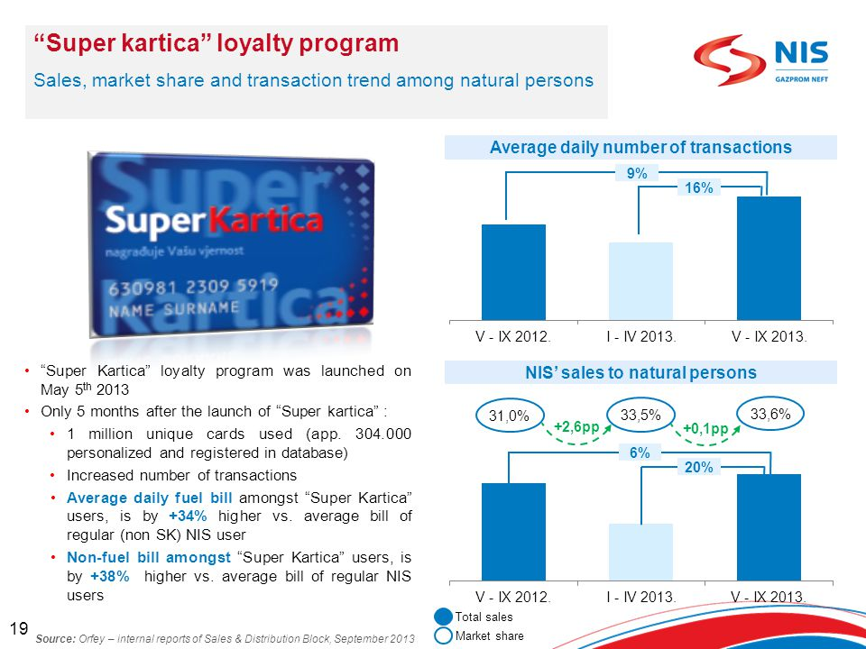 Super Kartica loyalty program was launched on May 5 th 2013 Only 5 months after the launch of Super kartica : 1 million unique cards used (app.