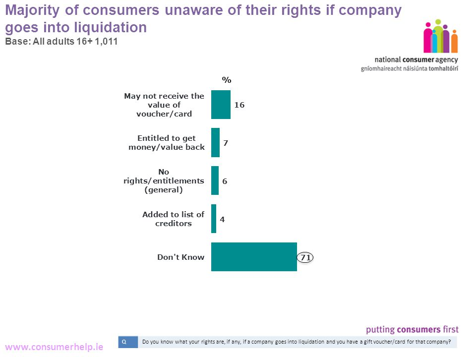 14 Making Complaints www.consumerhelp.ie Majority of consumers unaware of their rights if company goes into liquidation Base: All adults 16+ 1,011 % QDo you know what your rights are, if any, if a company goes into liquidation and you have a gift voucher/card for that company
