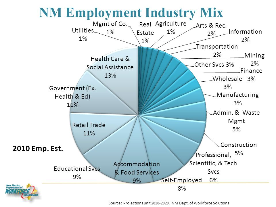 NM Employment Industry Mix Source: Projections unit 2010-2020, NM Dept. of Workforce Solutions