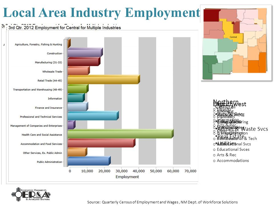 Local Area Industry Employment Source: Quarterly Census of Employment and Wages, NM Dept.