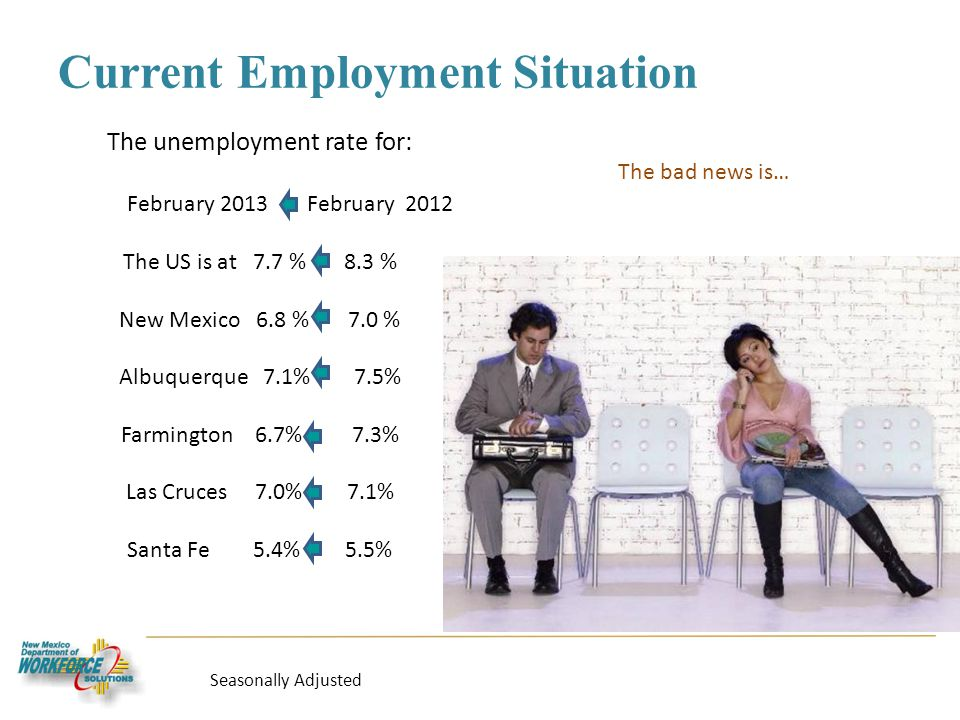 Current Employment Situation The bad news is… Seasonally Adjusted The unemployment rate for: February 2013 February 2012 The US is at 7.7 % 8.3 % New Mexico 6.8 % 7.0 % Albuquerque 7.1% 7.5% Farmington 6.7% 7.3% Las Cruces 7.0% 7.1% Santa Fe 5.4% 5.5%