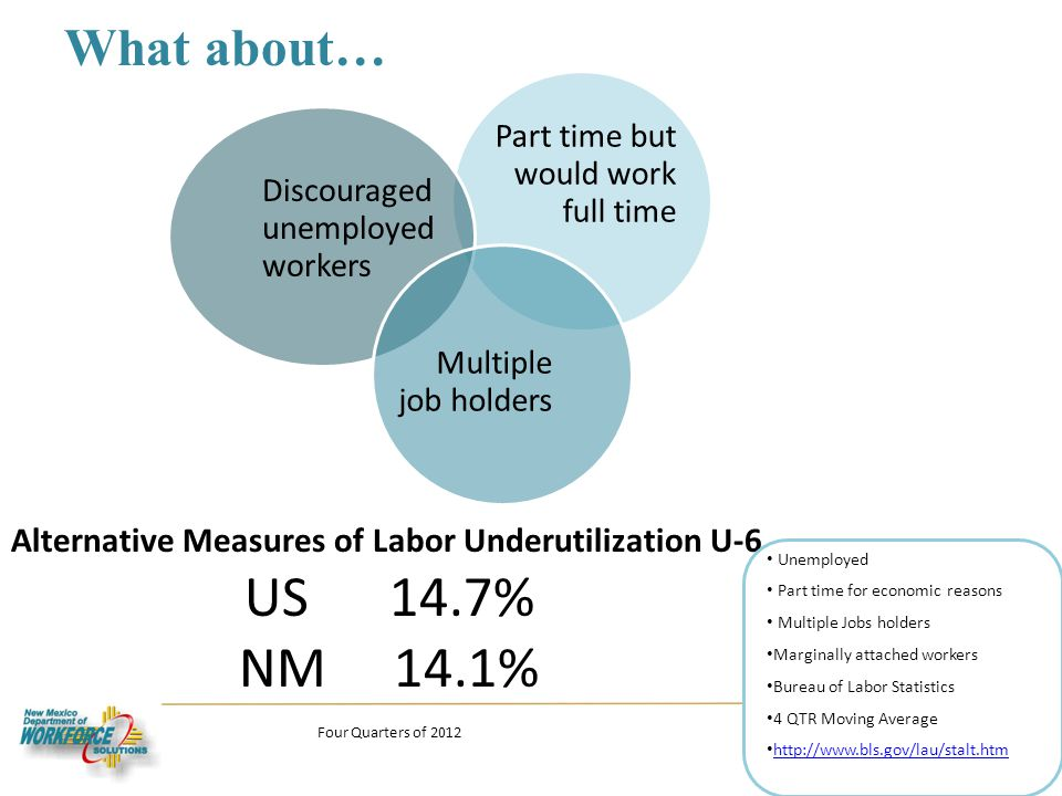 What about… 17 Alternative Measures of Labor Underutilization U-6 US 14.7% NM 14.1% Four Quarters of 2012 Unemployed Part time for economic reasons Multiple Jobs holders Marginally attached workers Bureau of Labor Statistics 4 QTR Moving Average http://www.bls.gov/lau/stalt.htm Part time but would work full time Discouraged unemployed workers Multiple job holders