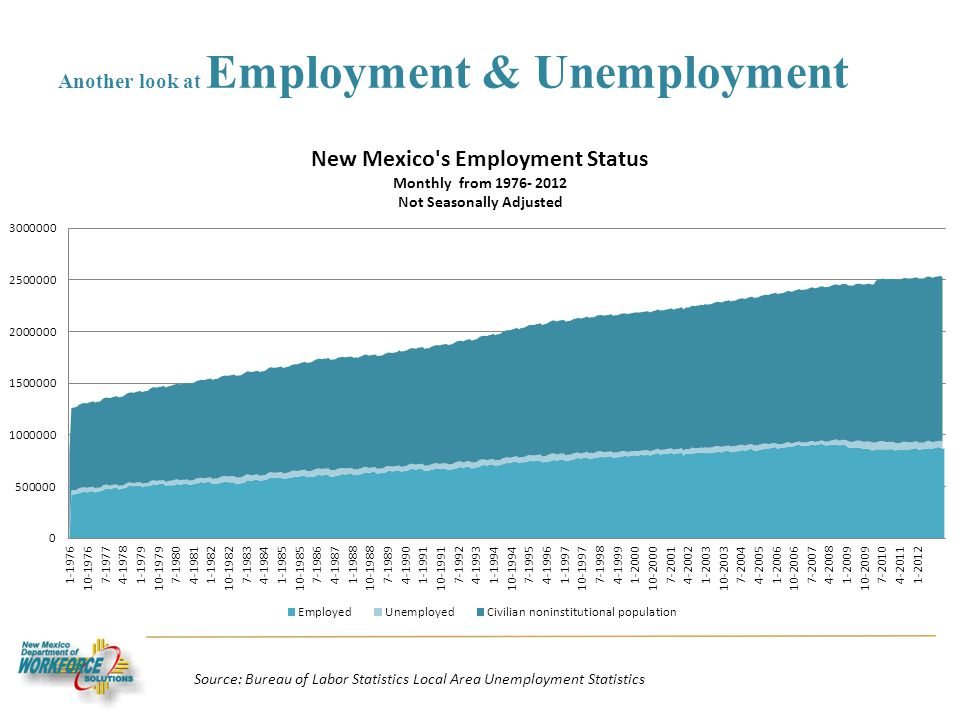 Another look at Employment & Unemployment Source: Bureau of Labor Statistics Local Area Unemployment Statistics