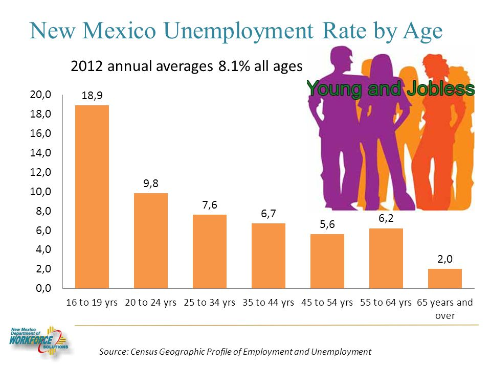 New Mexico Unemployment Rate by Age 2012 annual averages 8.1% all ages Source: Census Geographic Profile of Employment and Unemployment
