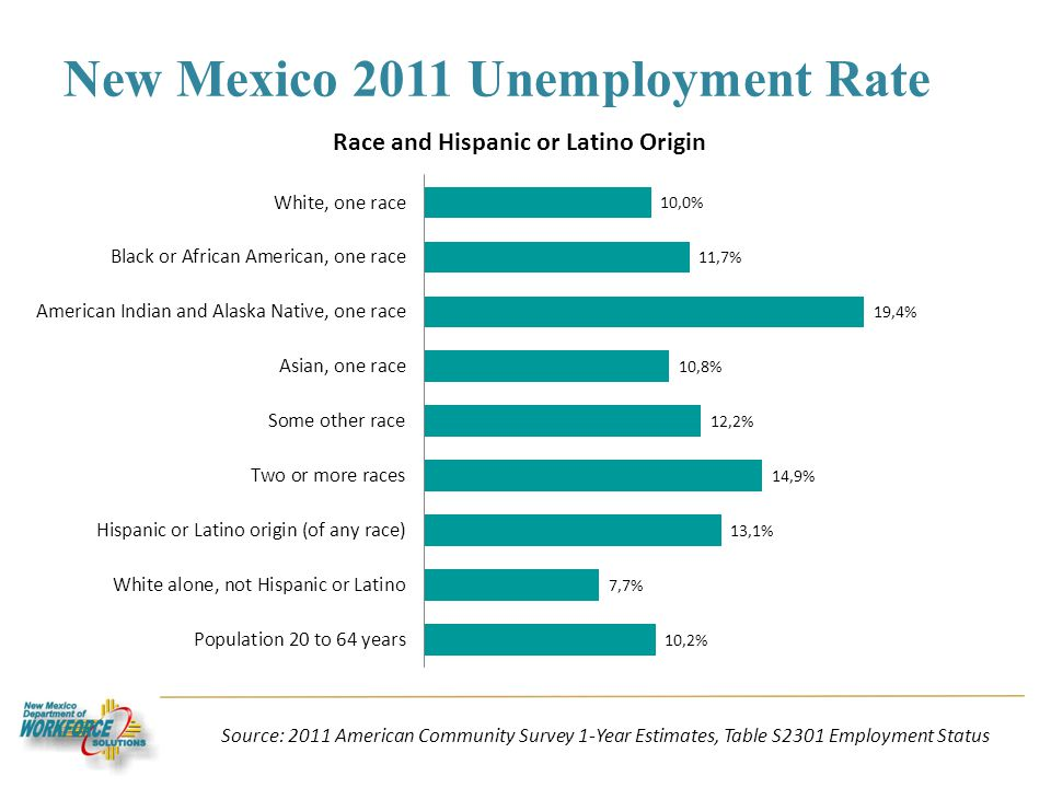 New Mexico 2011 Unemployment Rate Source: 2011 American Community Survey 1-Year Estimates, Table S2301 Employment Status