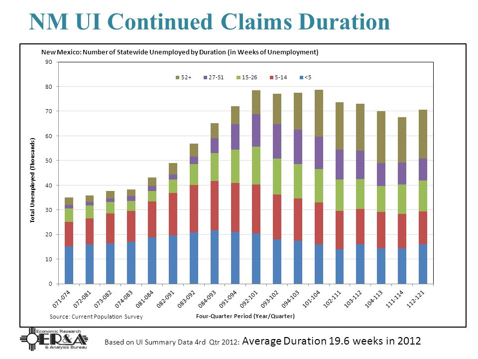 NM UI Continued Claims Duration Based on UI Summary Data 4rd Qtr 2012: Average Duration 19.6 weeks in 2012
