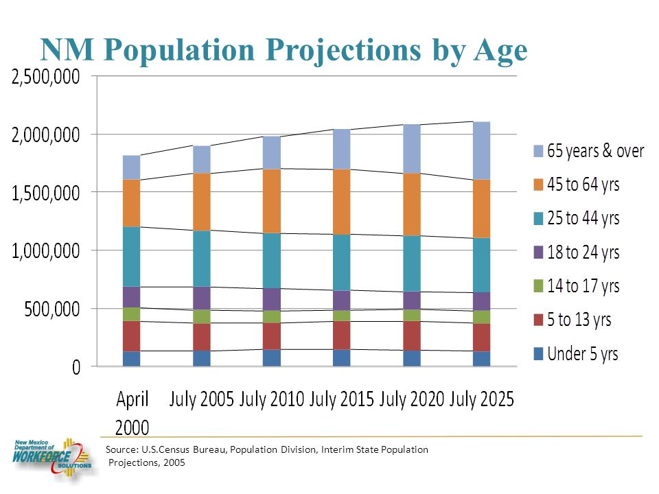 NM Population Projections by Age Source: U.S.Census Bureau, Population Division, Interim State Population Projections, 2005