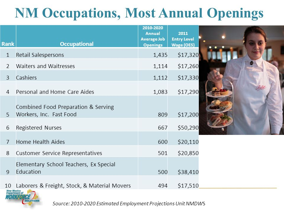 NM Occupations, Most Annual Openings RankOccupational 2010-2020 Annual Average Job Openings 2011 Entry Level Wage (OES) 1Retail Salespersons1,435$17,320 2Waiters and Waitresses1,114$17,260 3Cashiers1,112$17,330 4Personal and Home Care Aides1,083$17,290 5 Combined Food Preparation & Serving Workers, Inc.
