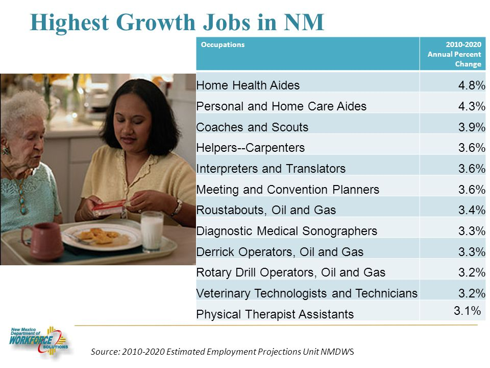 Highest Growth Jobs in NM Occupations2010-2020 Annual Percent Change Home Health Aides4.8% Personal and Home Care Aides4.3% Coaches and Scouts3.9% Helpers--Carpenters3.6% Interpreters and Translators3.6% Meeting and Convention Planners3.6% Roustabouts, Oil and Gas3.4% Diagnostic Medical Sonographers3.3% Derrick Operators, Oil and Gas3.3% Rotary Drill Operators, Oil and Gas3.2% Veterinary Technologists and Technicians3.2% Physical Therapist Assistants 3.1% Source: 2010-2020 Estimated Employment Projections Unit NMDWS