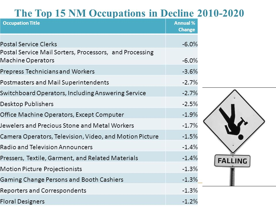 The Top 15 NM Occupations in Decline 2010-2020 Occupation TitleAnnual % Change Postal Service Clerks-6.0% Postal Service Mail Sorters, Processors, and Processing Machine Operators-6.0% Prepress Technicians and Workers-3.6% Postmasters and Mail Superintendents-2.7% Switchboard Operators, Including Answering Service-2.7% Desktop Publishers-2.5% Office Machine Operators, Except Computer-1.9% Jewelers and Precious Stone and Metal Workers-1.7% Camera Operators, Television, Video, and Motion Picture-1.5% Radio and Television Announcers-1.4% Pressers, Textile, Garment, and Related Materials-1.4% Motion Picture Projectionists-1.3% Gaming Change Persons and Booth Cashiers-1.3% Reporters and Correspondents-1.3% Floral Designers-1.2%