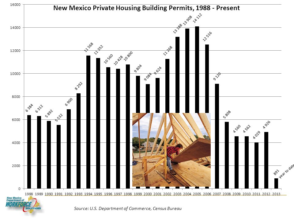Housing Source: U.S. Department of Commerce, Census Bureau year to date