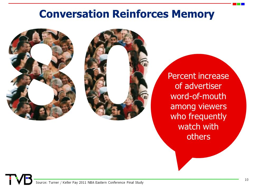 Conversation Reinforces Memory 10 Source: Turner / Keller Fay 2011 NBA Eastern Conference Final Study Percent increase of advertiser word-of-mouth among viewers who frequently watch with others
