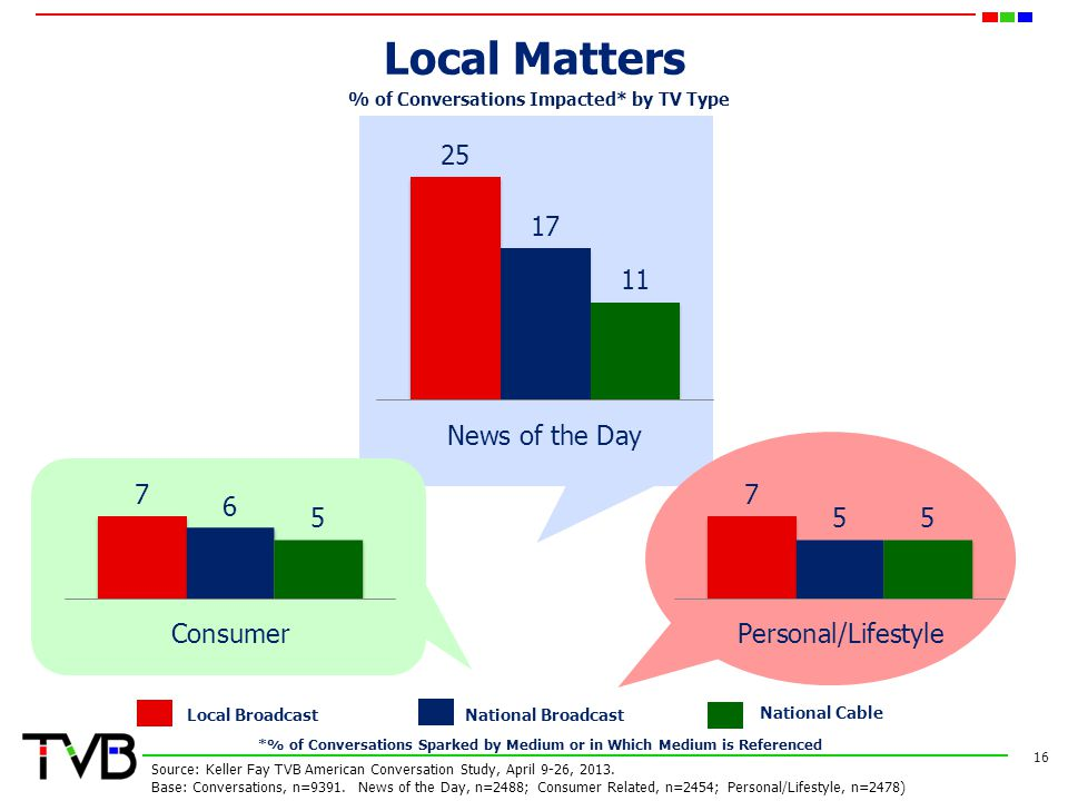 Local Matters 16 % of Conversations Impacted* by TV Type Local BroadcastNational Broadcast National Cable Source: Keller Fay TVB American Conversation Study, April 9-26, 2013.