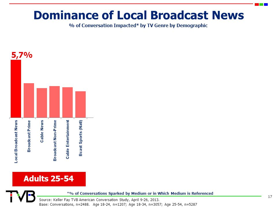 Dominance of Local Broadcast News 17 Adults 25-54 Adults 18-24 Adults 18-34 % of Conversation Impacted* by TV Genre by Demographic Source: Keller Fay TVB American Conversation Study, April 9-26, 2013.