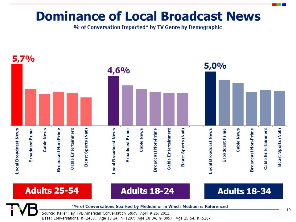 Dominance of Local Broadcast News 19 Adults 25-54 Adults 18-24 Adults 18-34 % of Conversation Impacted* by TV Genre by Demographic Source: Keller Fay TVB American Conversation Study, April 9-26, 2013.
