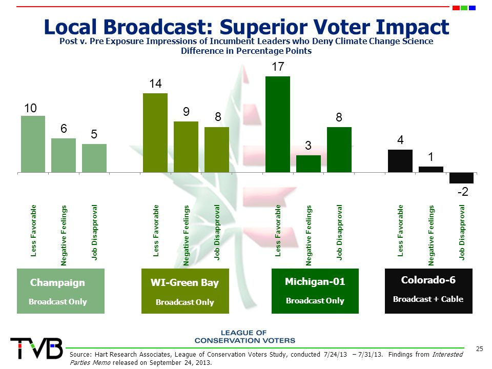 Local Broadcast: Superior Voter Impact 25 Post v.