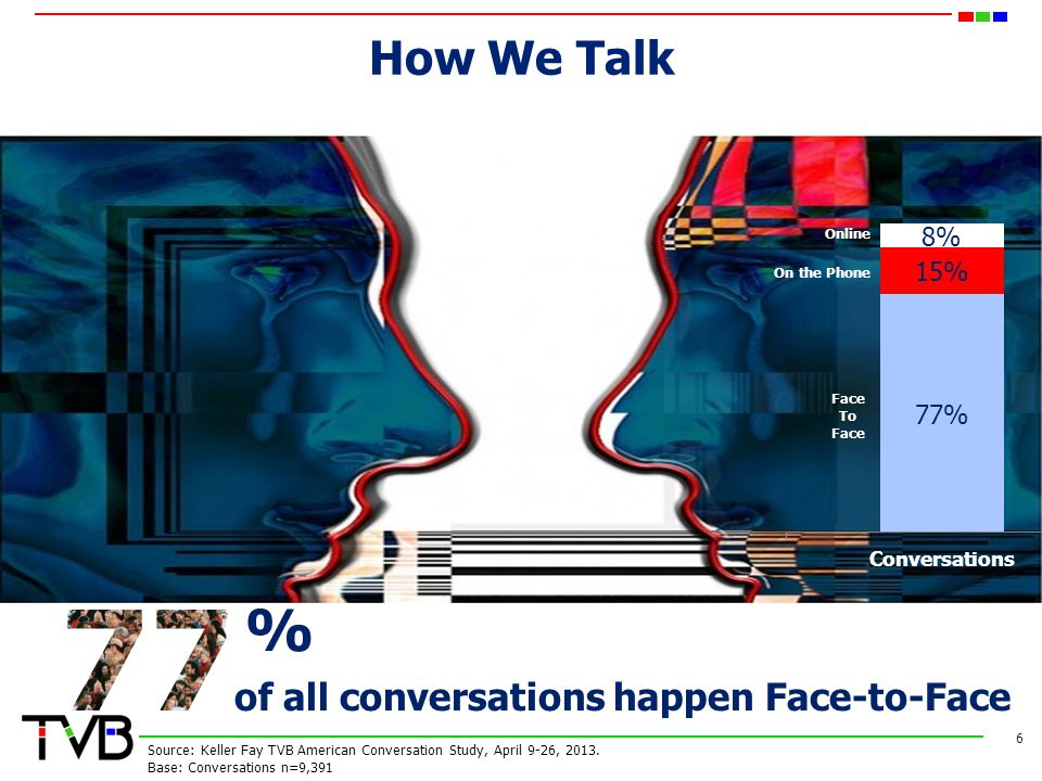 How We Talk 6 of all conversations happen Face-to-Face % Face To Face On the Phone Online Source: Keller Fay TVB American Conversation Study, April 9-26, 2013.