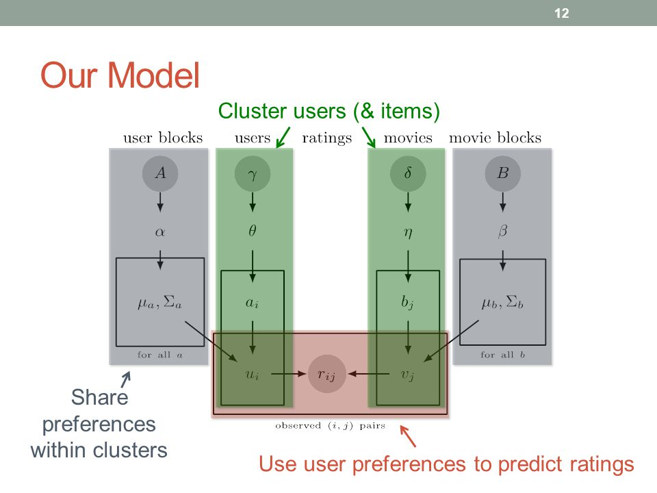 Our Model 12 Use user preferences to predict ratings Cluster users (& items) Share preferences within clusters